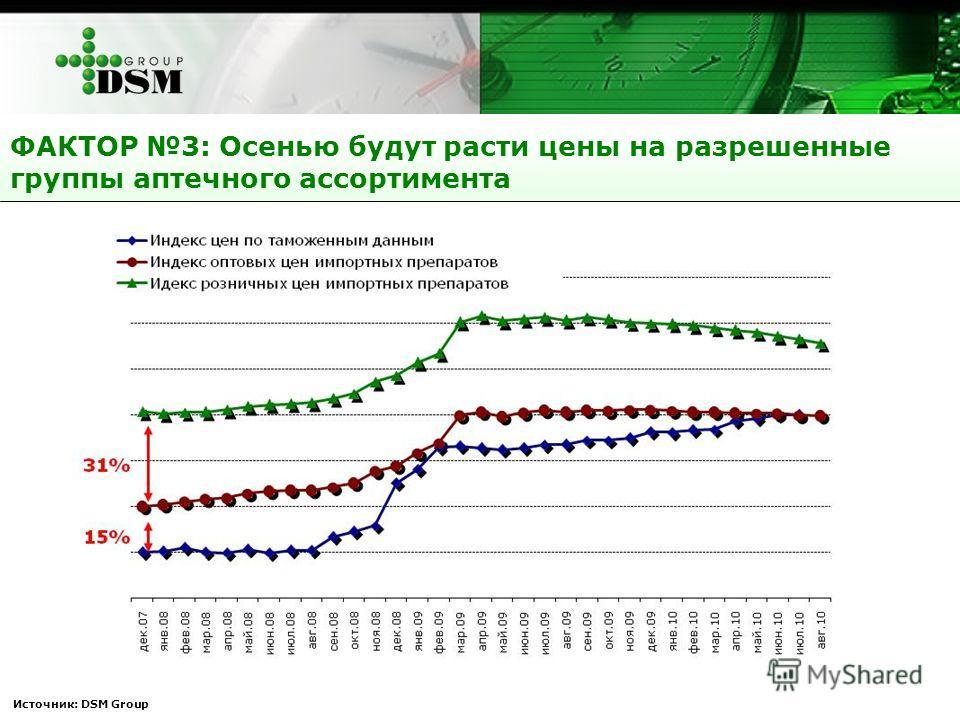 ФАКТОР 3: Осенью будут расти цены на разрешенные группы аптечного ассортимента Источник: DSM Group