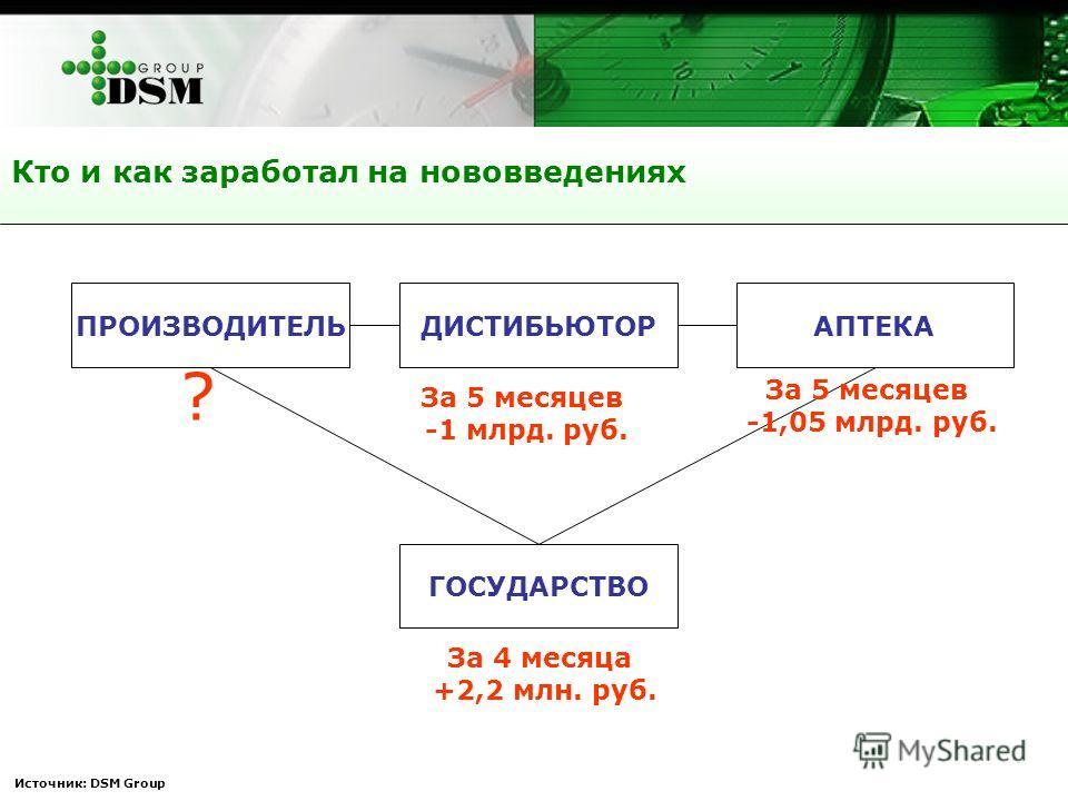 Кто и как заработал на нововведениях Источник: DSM Group ПРОИЗВОДИТЕЛЬДИСТИБЬЮТОРАПТЕКА ГОСУДАРСТВО ? За 4 месяца +2,2 млн. руб. За 5 месяцев -1 млрд. руб. За 5 месяцев -1,05 млрд. руб.