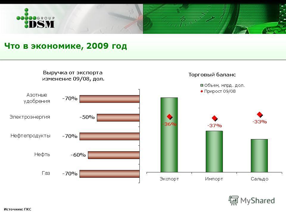 Источник: ГКС Что в экономике, 2009 год