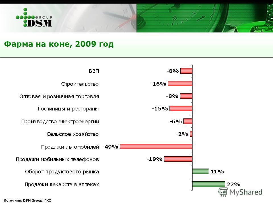 Источник: DSM Group, ГКС Фарма на коне, 2009 год