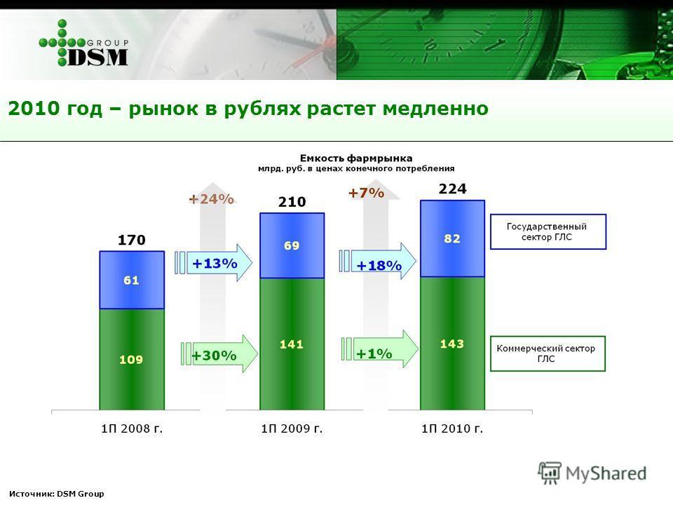 2010 год – рынок в рублях растет медленно Источник: DSM Group