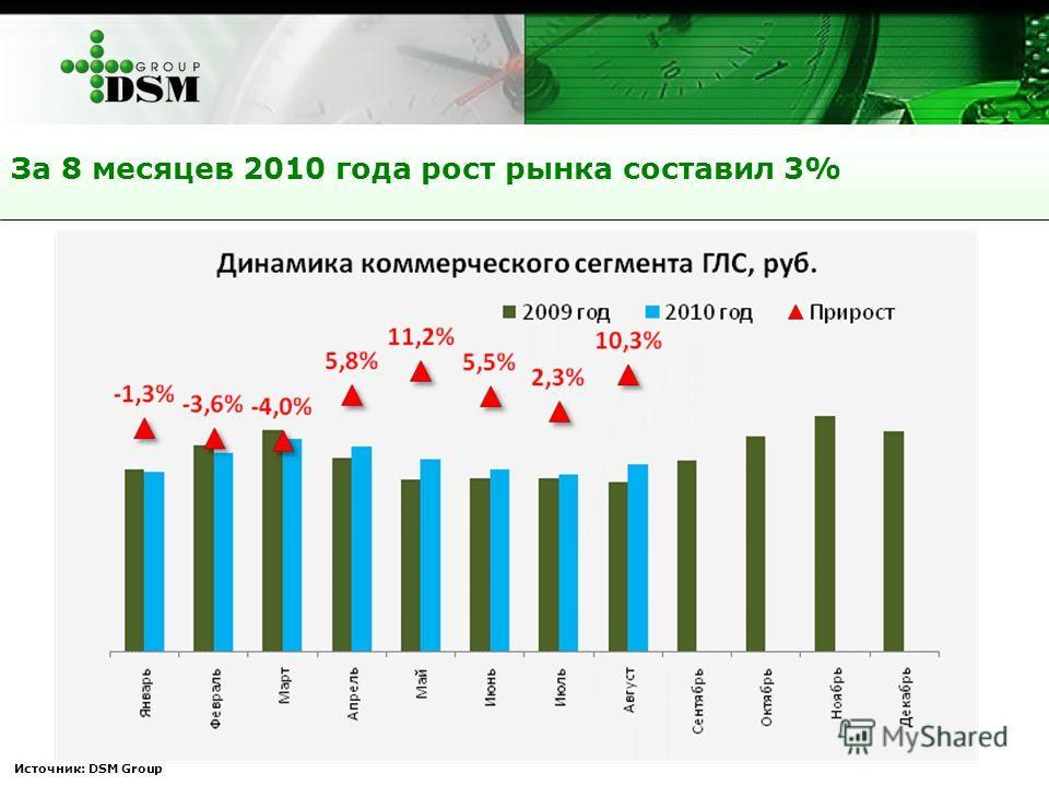 За 8 месяцев 2010 года рост рынка составил 3% Источник: DSM Group