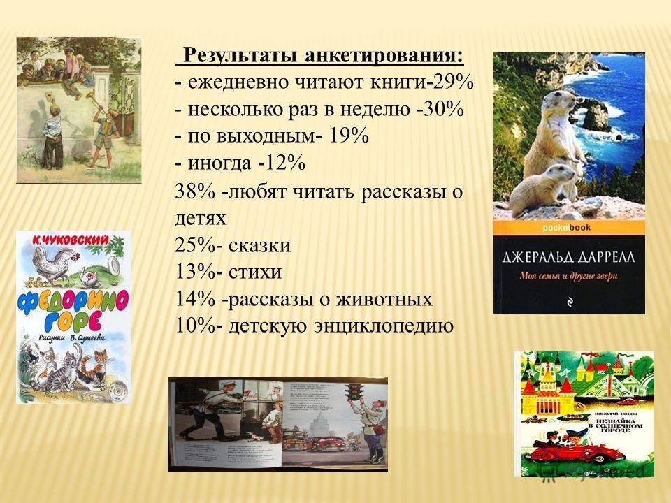 Результаты анкетирования: - ежедневно читают книги-29% - несколько раз в неделю -30% - по выходным- 19% - иногда -12% 38% -любят читать рассказы о детях 25%- сказки 13%- стихи 14% -рассказы о животных 10%- детскую энциклопедию