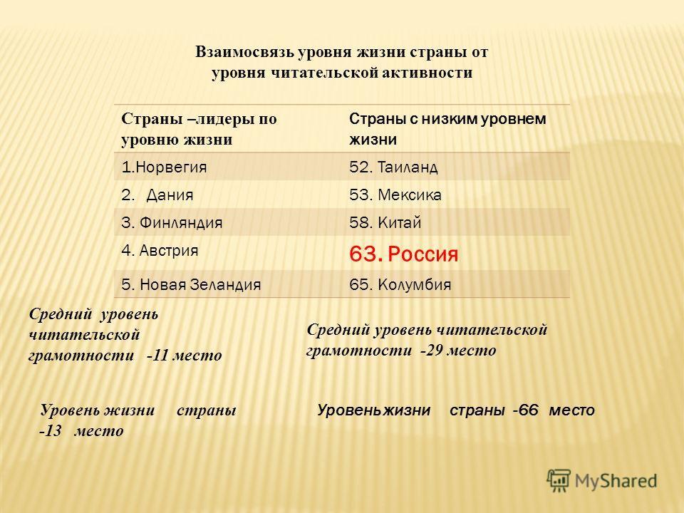 Взаимосвязь уровня жизни страны от уровня читательской активности Страны –лидеры по уровню жизни Страны с низким уровнем жизни 1.Норвегия52. Таиланд 2.Дания53. Мексика 3. Финляндия58. Китай 4. Австрия 63. Россия 5. Новая Зеландия65. Колумбия Средний