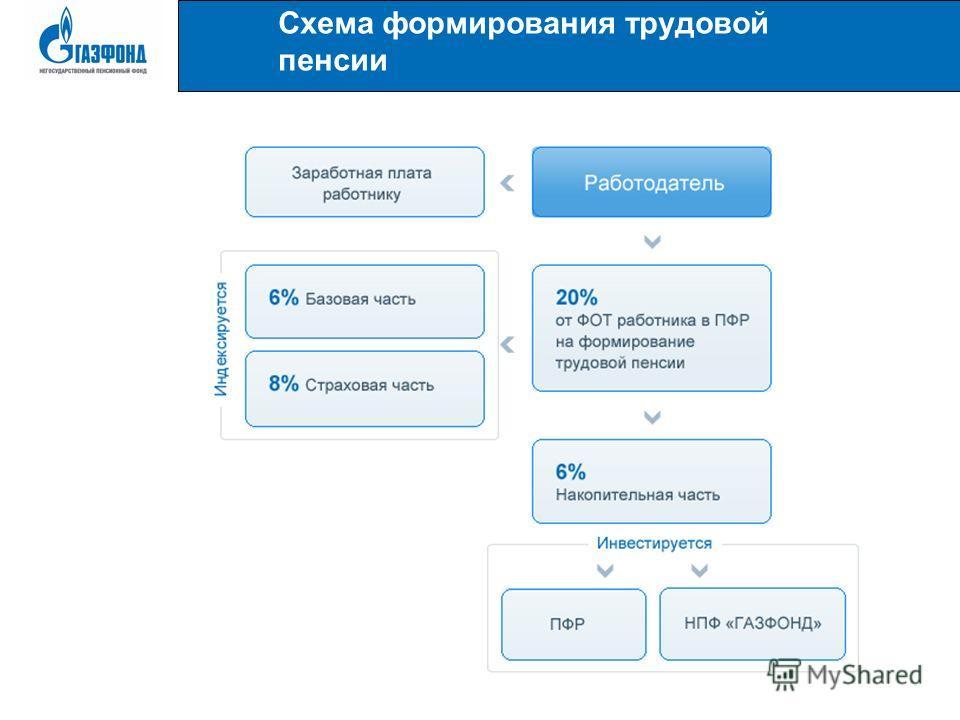 Схема формирования трудовой