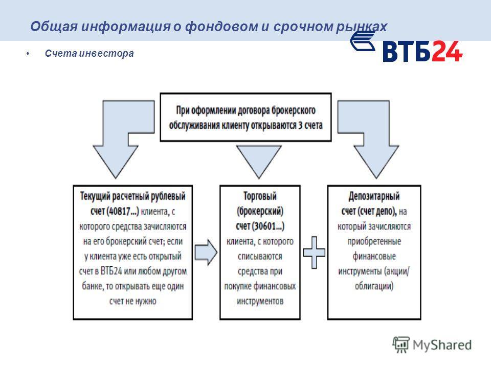 Общая информация о фондовом и срочном рынках Счета инвестора