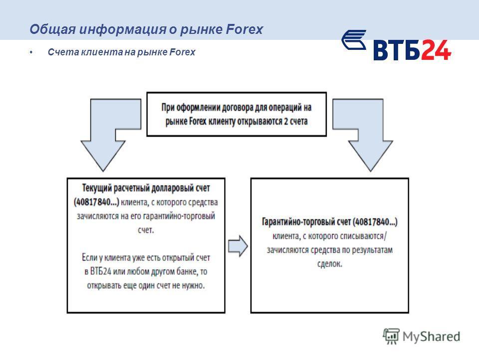 Общая информация о рынке Forex Счета клиента на рынке Forex