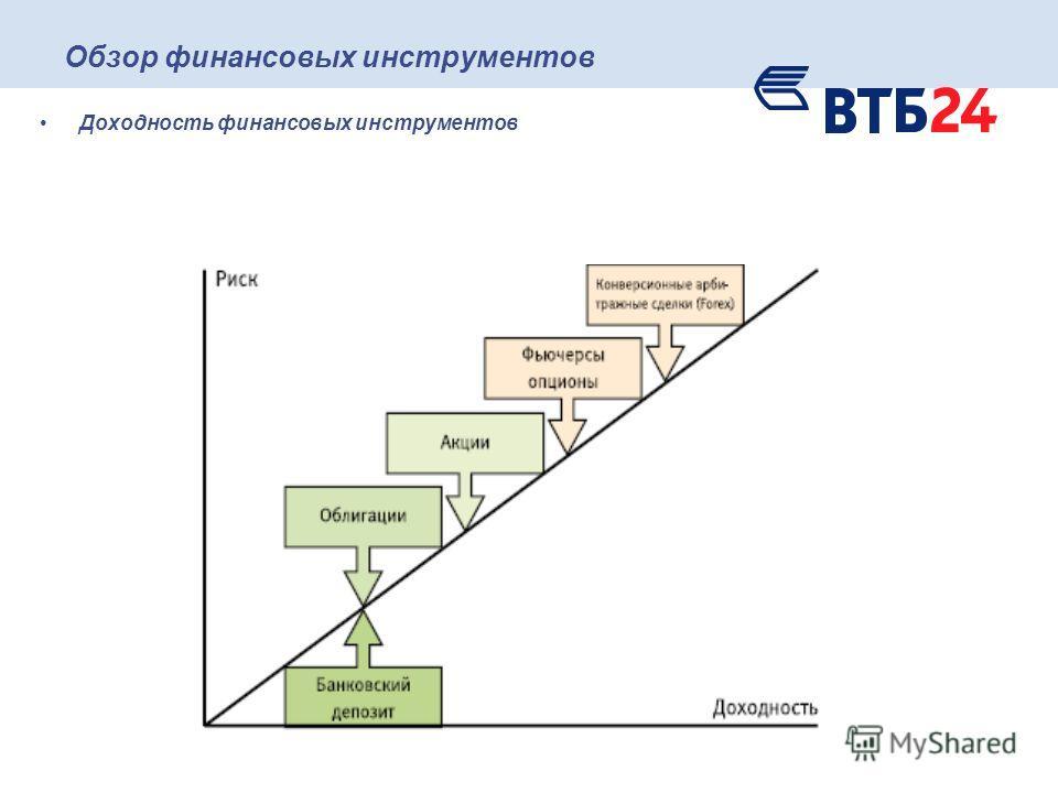 Обзор финансовых инструментов Доходность финансовых инструментов