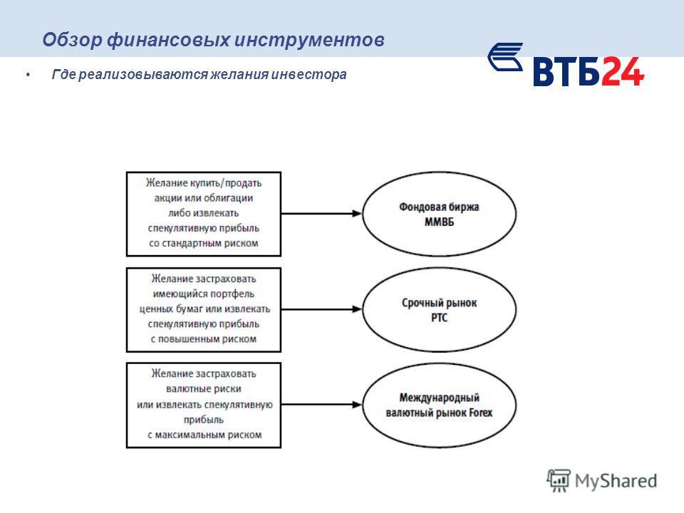 Обзор финансовых инструментов Где реализовываются желания инвестора