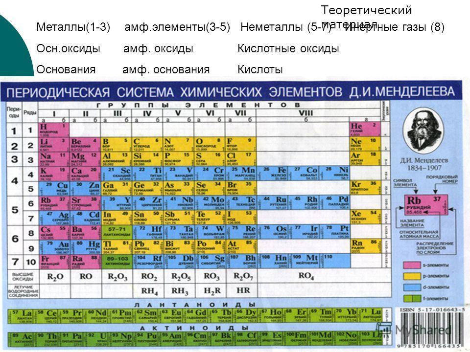 подготовка к ЕГЭ, А56 Теоретический материал Металлы(1-3) амф.элементы(3-5) Неметаллы (5-7) Инертные газы (8) Осн.оксиды амф. оксиды Кислотные оксиды Основания амф. основания Кислоты