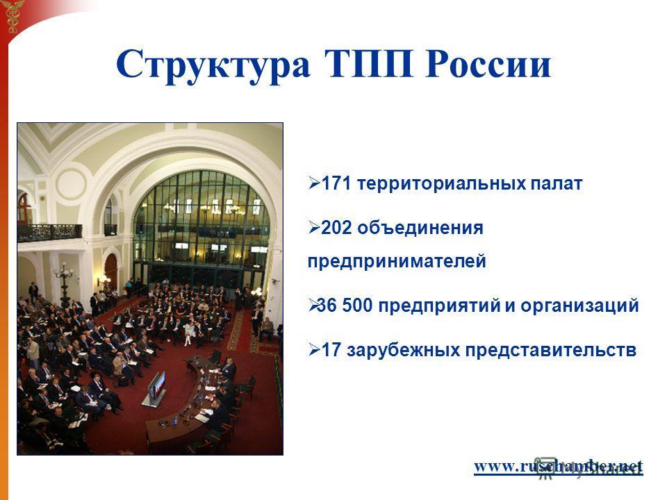 171 территориальных палат 202 объединения предпринимателей 36 500 предприятий и организаций 17 зарубежных представительств www.ruschamber.net Структура ТПП России