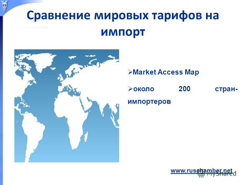 Market Access Map около 200 стран- импортеров Сравнение мировых тарифов на импорт www.ruschamber.net