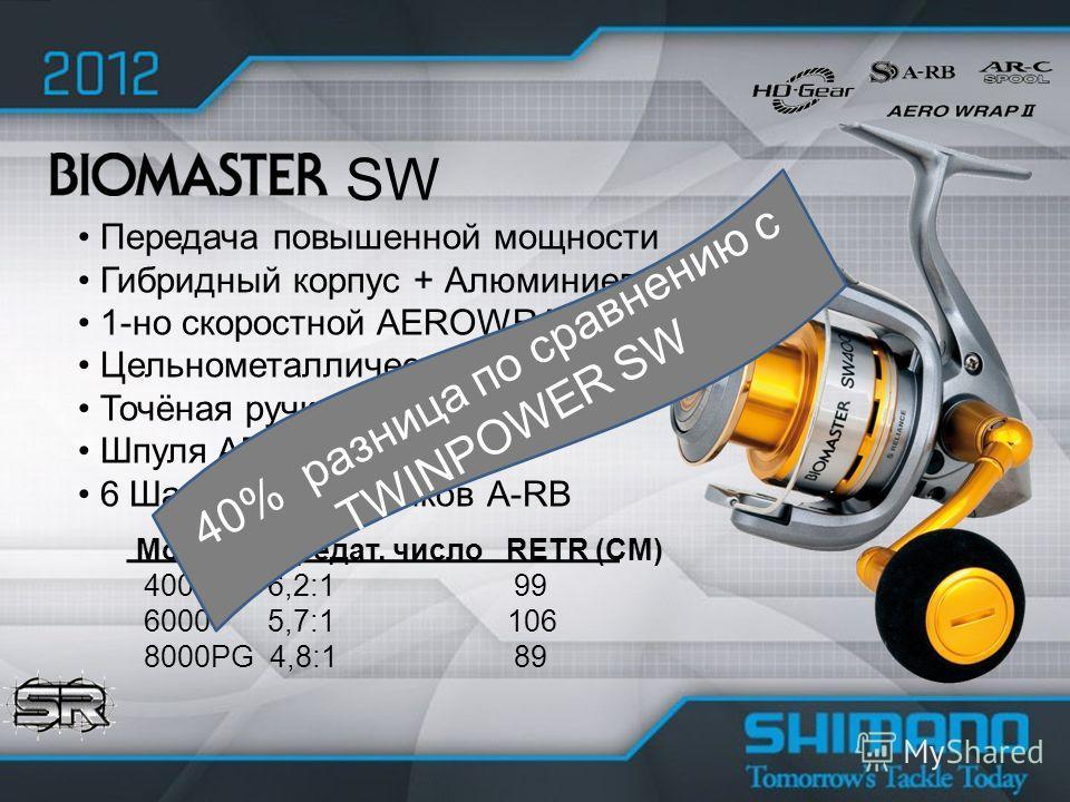 Передача повышенной мощности Гибридный корпус + Алюминиевый ротор 1-но скоростной AEROWRAP II Цельнометаллическая душка Точёная ручка Шпуля AR-C 6 Шарикоподшипников A-RB SW Модель передат. число RETR (CM) 4000 6,2:1 99 6000 5,7:1 106 8000PG 4,8:1 89