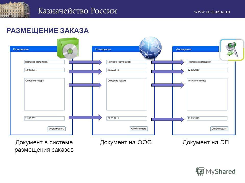РАЗМЕЩЕНИЕ ЗАКАЗА Документ на ЭПДокумент на ООСДокумент в системе размещения заказов