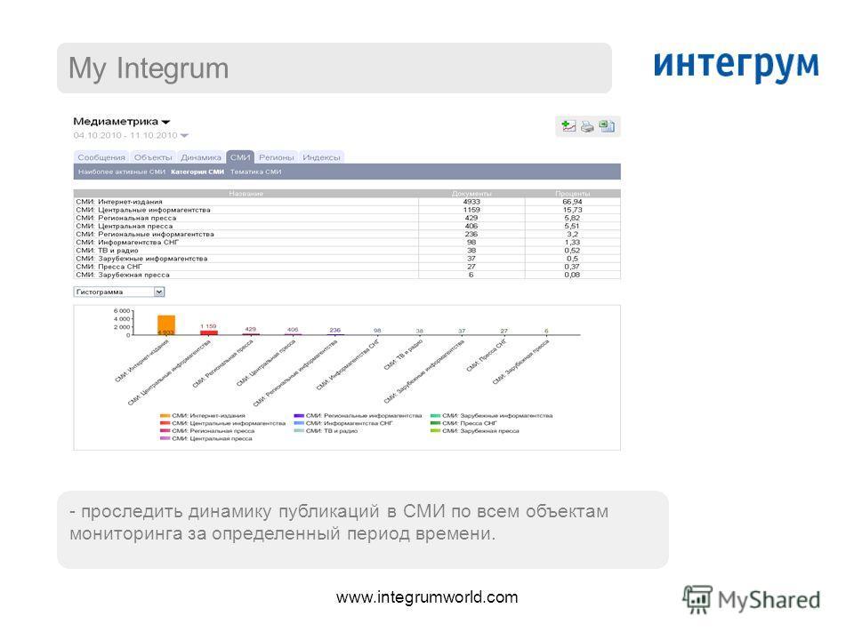 My Integrum - проследить динамику публикаций в СМИ по всем объектам мониторинга за определенный период времени. www.integrumworld.com