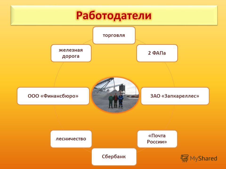 торговля2 ФАПаЗАО «Запкареллес» «Почта России» СбербанклесничествоООО «Финансбюро» железная дорога