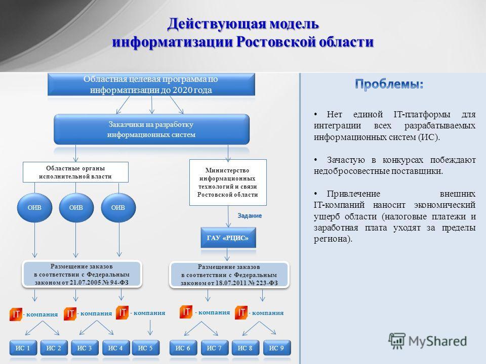 Действующая модель информатизации Ростовской области 2 Нет единой IT-платформы для интеграции всех разрабатываемых информационных систем (ИС). Зачастую в конкурсах побеждают недобросовестные поставщики. Привлечение внешних IT-компаний наносит экономи