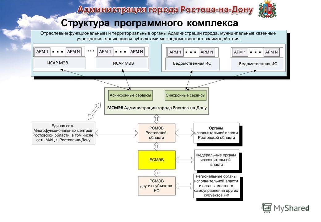 4 Структура программного комплекса