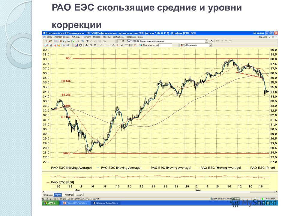 РАО ЕЭС скользящие средние и уровни коррекции