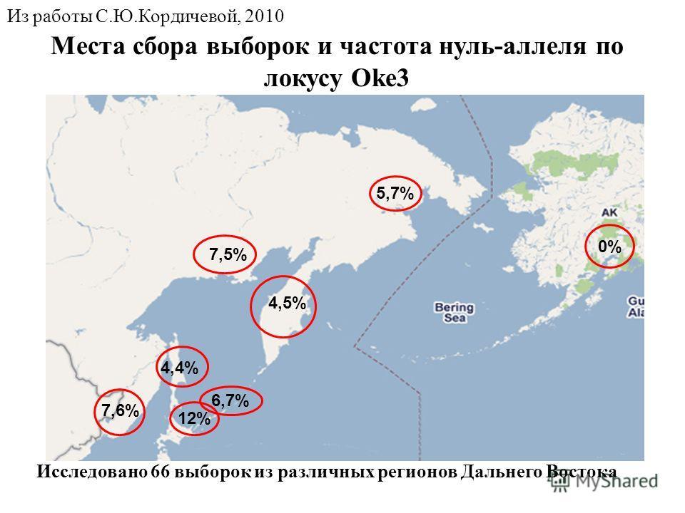 12% 6,7% 7,6% 4,4% 5,7% 7,5% 0% 4,5% Исследовано 66 выборок из различных регионов Дальнего Востока Места сбора выборок и частота нуль-аллеля по локусу Oke3 Из работы С.Ю.Кордичевой, 2010