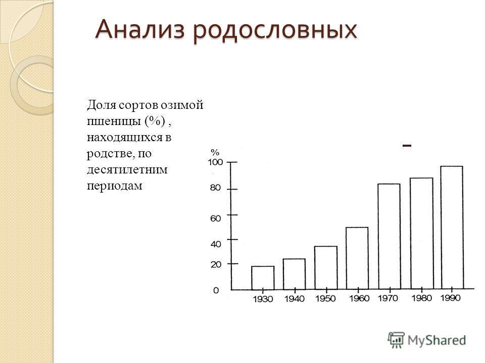 Анализ родословных Доля сортов озимой пшеницы (%), находящихся в родстве, по десятилетним периодам
