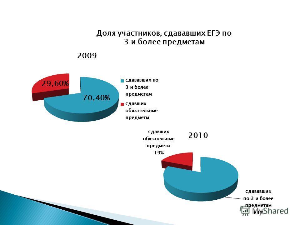 Доля участников, сдававших ЕГЭ по 3 и более предметам