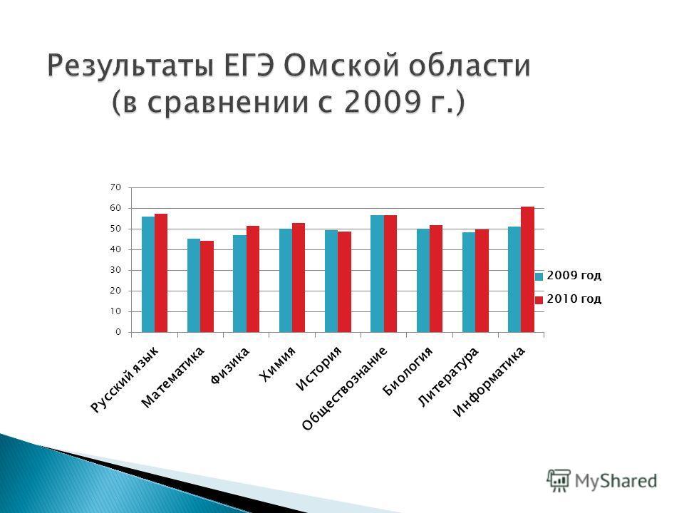 Результаты ЕГЭ Омской области (в сравнении с 2009 г.)
