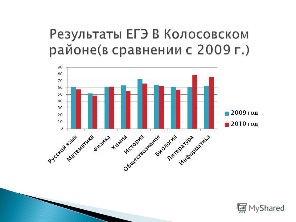 Результаты ЕГЭ В Колосовском районе(в сравнении с 2009 г.)