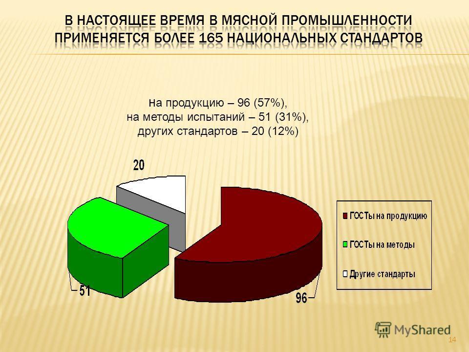 14 н а продукцию – 96 (57%), на методы испытаний – 51 (31%), других стандартов – 20 (12%)