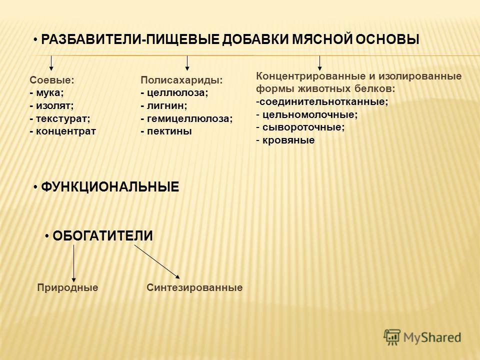 РАЗБАВИТЕЛИ-ПИЩЕВЫЕ ДОБАВКИ МЯСНОЙ ОСНОВЫ Соевые: - мука; - изолят; - текстурат; - концентрат Полисахариды: - целлюлоза; - лигнин; - гемицеллюлоза; - пектины Концентрированные и изолированные формы животных белков: -соединительнотканные; - цельномоло