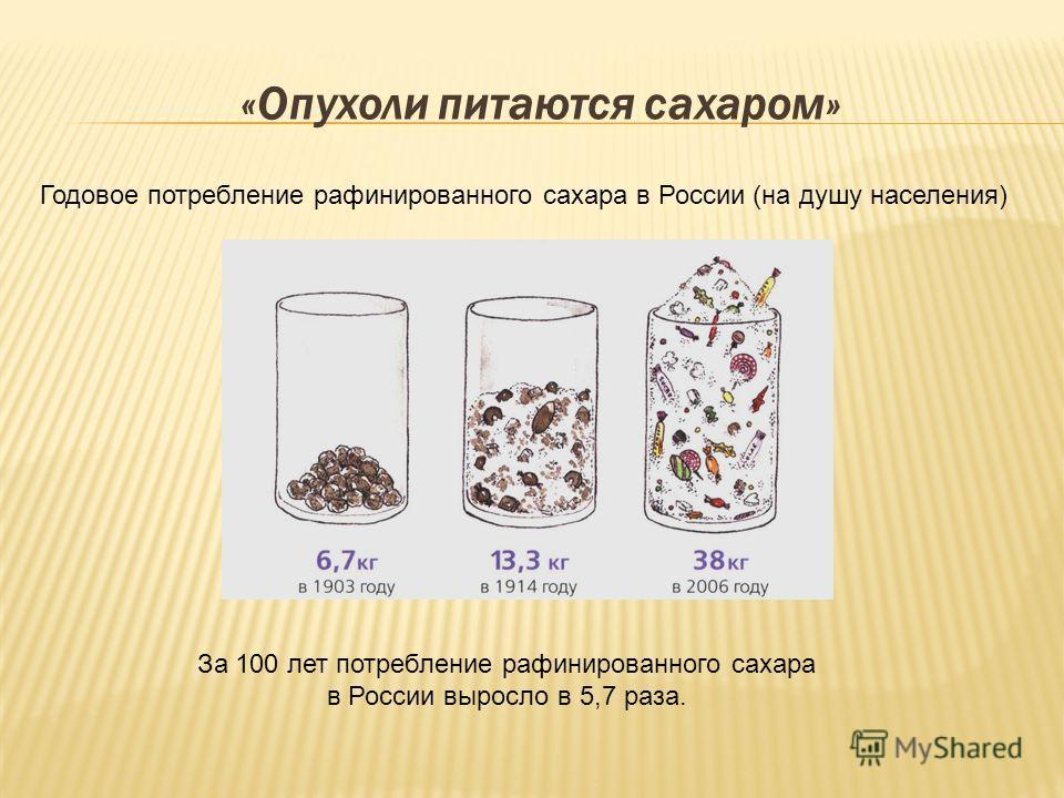 «Опухоли питаются сахаром» Годовое потребление рафинированного сахара в России (на душу населения) За 100 лет потребление рафинированного сахара в России выросло в 5,7 раза.