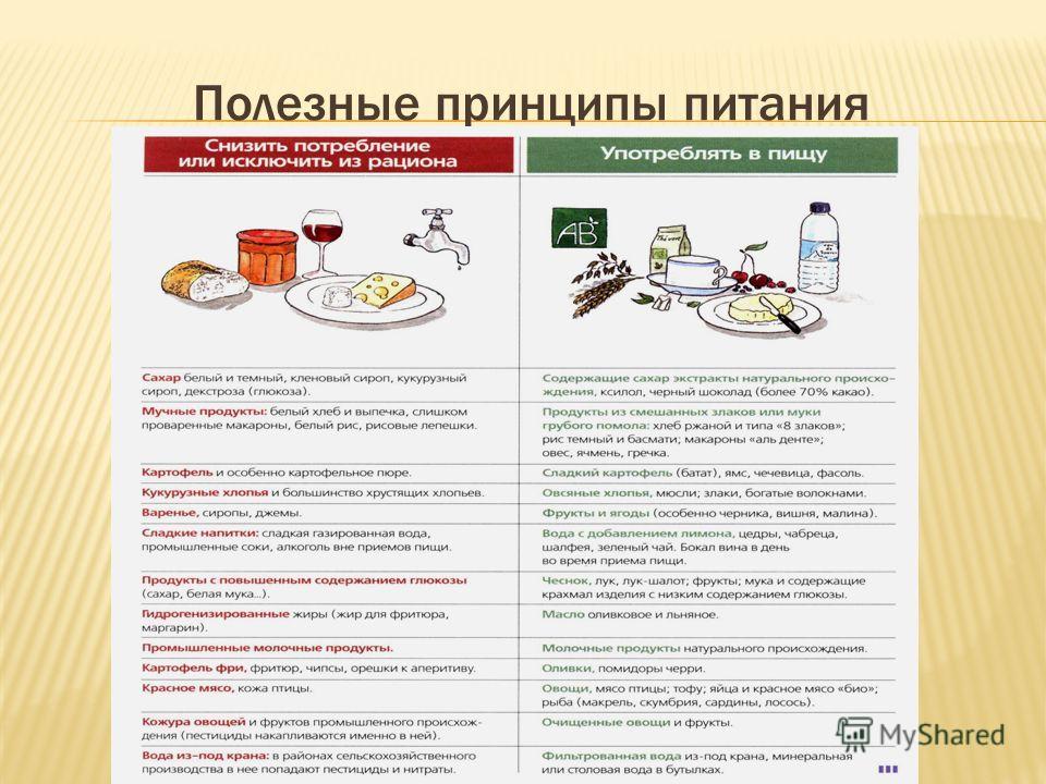 Полезные принципы питания