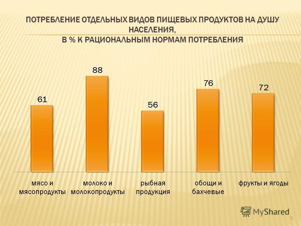 ПОТРЕБЛЕНИЕ ОТДЕЛЬНЫХ ВИДОВ ПИЩЕВЫХ ПРОДУКТОВ НА ДУШУ НАСЕЛЕНИЯ, В % К РАЦИОНАЛЬНЫМ НОРМАМ ПОТРЕБЛЕНИЯ 9