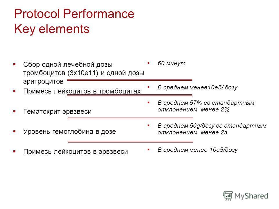 Protocol Performance Key elements Сбор одной лечебной дозы тромбоцитов (3x10e11) и одной дозы эритроцитов Примесь лейкоцитов в тромбоцитах Гематокрит эрвзвеси Уровень гемоглобина в дозе Примесь лейкоцитов в эрвзвеси 60 минут В среднем менее10e5/ дозу