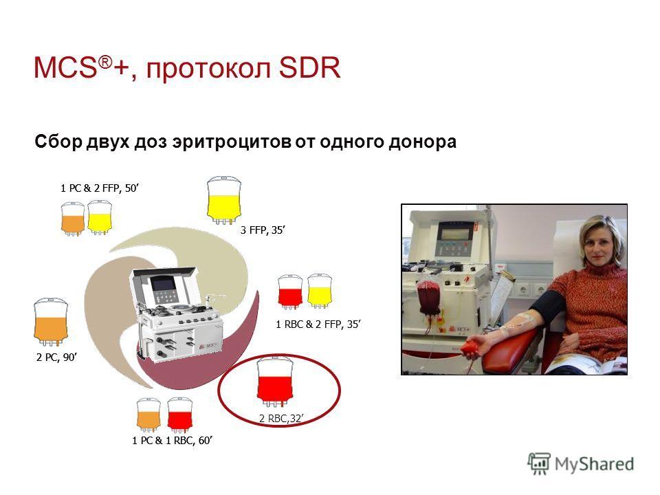 MCS ® +, протокол SDR Сбор двух доз эритроцитов от одного донора 1 RBC & 2 FFP, 35 1 PC & 2 FFP, 50 1 PC & 1 RBC, 60 2 PC, 90 3 FFP, 35 1 RBC & 2 FFP, 35 1 PC & 2 FFP, 50 2 RBC,32 1 PC & 1 RBC, 60 2 PC, 90 3 FFP, 35 1 PC & 2 FFP, 50 1 PC & 1 RBC, 60