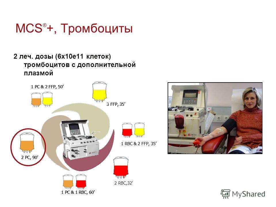 MCS ® +, Тромбоциты 2 леч. дозы (6х10е11 клеток) тромбоцитов с дополнительной плазмой 1 RBC & 2 FFP, 35 1 PC & 2 FFP, 50 1 PC & 1 RBC, 60 2 PC, 90 3 FFP, 35 1 RBC & 2 FFP, 35 1 PC & 2 FFP, 50 2 RBC,32 1 PC & 1 RBC, 60 2 PC, 90 3 FFP, 35 1 PC & 2 FFP,