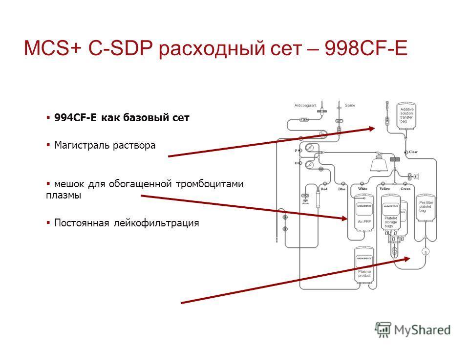 MCS+ C-SDP расходный сет – 998CF-E 994CF-Е как базовый сет Магистраль раствора мешок для обогащенной тромбоцитами плазмы Постоянная лейкофильтрация
