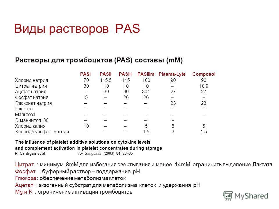 Виды растворов PAS Растворы для тромбоцитов (PAS) составы (mM) PASIPASIIPASIIIPASIIImPlasma-LyteComposol Хлорид натрия70115.511510090 Цитрат натрия3010 –10·9 Ацетат натрия–30 30*27 Фосфат натрия5–26 –– Глюконат натрия––––23 Глюкоза–––––– Мальтоза––––