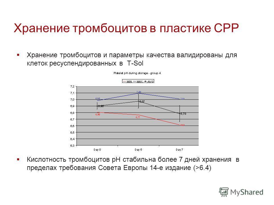 Хранение тромбоцитов в пластике CPP Хранение тромбоцитов и параметры качества валидированы для клеток ресуспендированных в T-Sol Кислотность тромбоцитов pH стабильна более 7 дней хранения в пределах требования Совета Европы 14-е издание (>6.4)