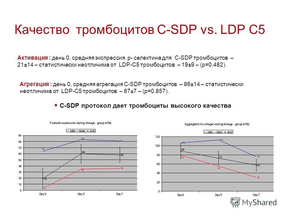 Качество тромбоцитов C-SDP vs. LDP C5 C-SDP протокол дает тромбоциты высокого качества Активация : день 0, средняя экспрессия p- селектина для C-SDP тромбоцитов – 21±14 – статистически неотличима от LDP-C5 тромбоцитов – 19±9 – (p=0.482). Агрегация :