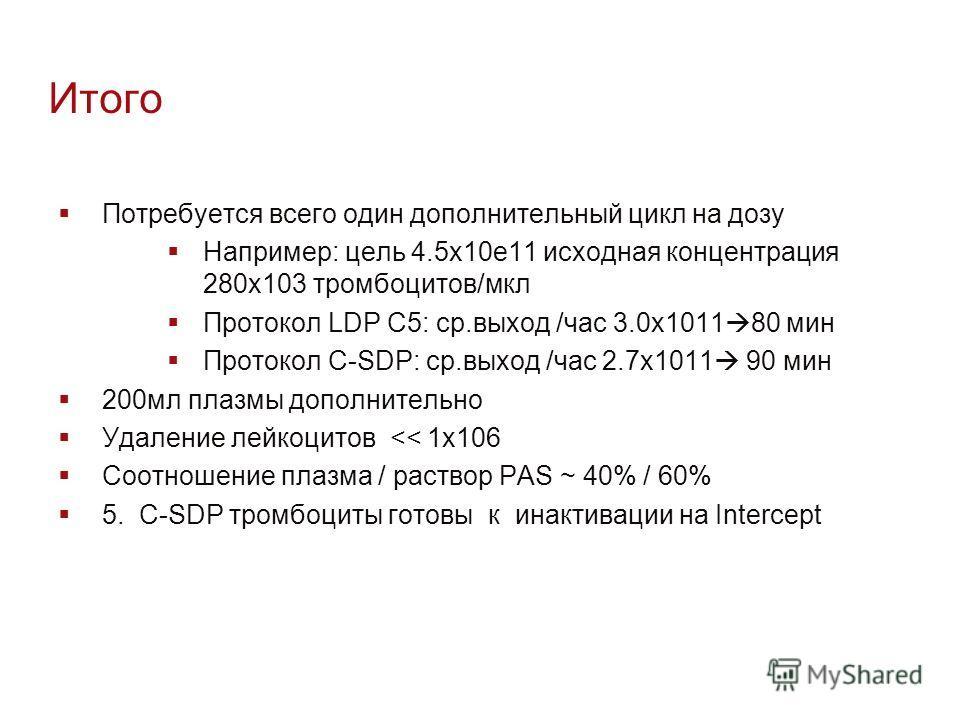 Итого Потребуется всего один дополнительный цикл на дозу Например: цель 4.5x10e11 исходная концентрация 280x103 тромбоцитов/мкл Протокол LDP C5: ср.выход /час 3.0x1011 80 мин Протокол C-SDP: ср.выход /час 2.7x1011 90 мин 200мл плазмы дополнительно Уд