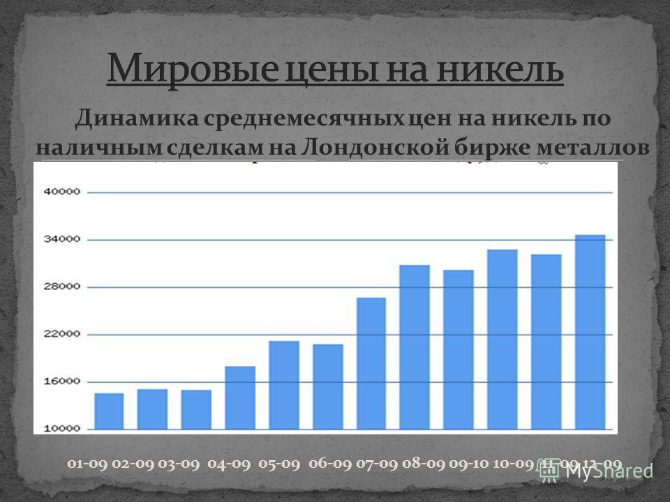 Динамика среднемесячных цен на никель по наличным сделкам на Лондонской бирже металлов 01-09 02-09 03-09 04-09 05-09 06-09 07-09 08-09 09-10 10-09 11-09 12-09