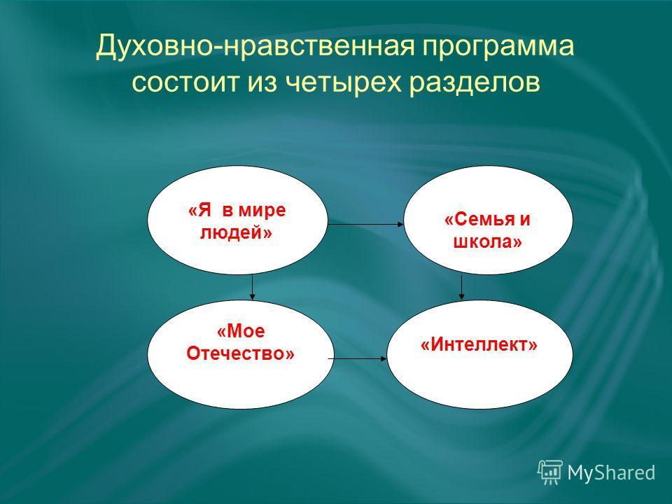 Духовно-нравственная программа состоит из четырех разделов «Я в мире людей» «Мое Отечество» «Семья и школа» «Интеллект»
