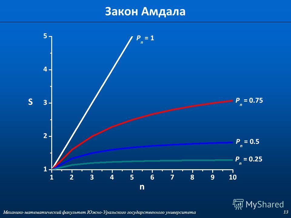 13 Закон Амдала Механико-математический факультет Южно-Уральского государственного университета