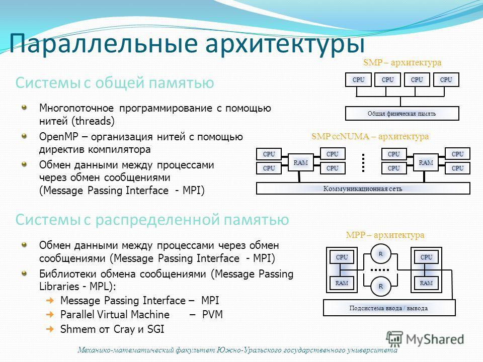 CPU Общая физическая память RAM CPU Коммуникационная сеть RAM CPU SMP – архитектура SMP ccNUMA – архитектура Обмен данными между процессами через обмен сообщениями (Message Passing Interface - MPI) Библиотеки обмена сообщениями (Message Passing Libra