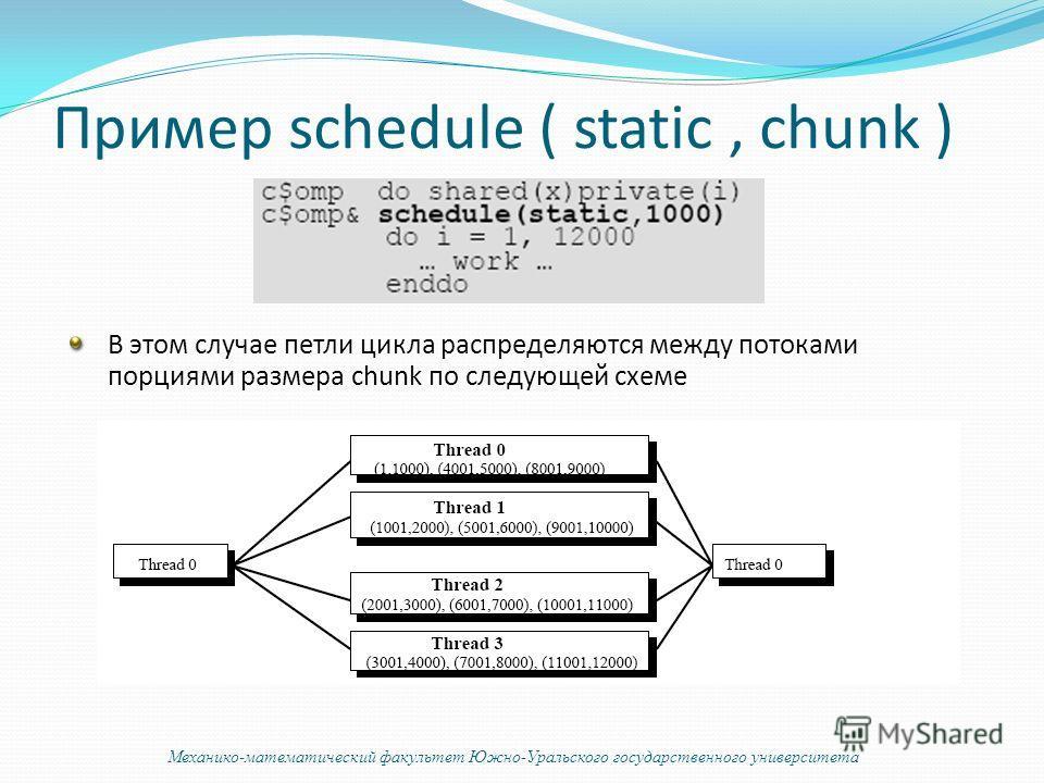 Пример schedule ( static, chunk ) В этом случае петли цикла распределяются между потоками порциями размера chunk по следующей схеме Механико-математический факультет Южно-Уральского государственного университета