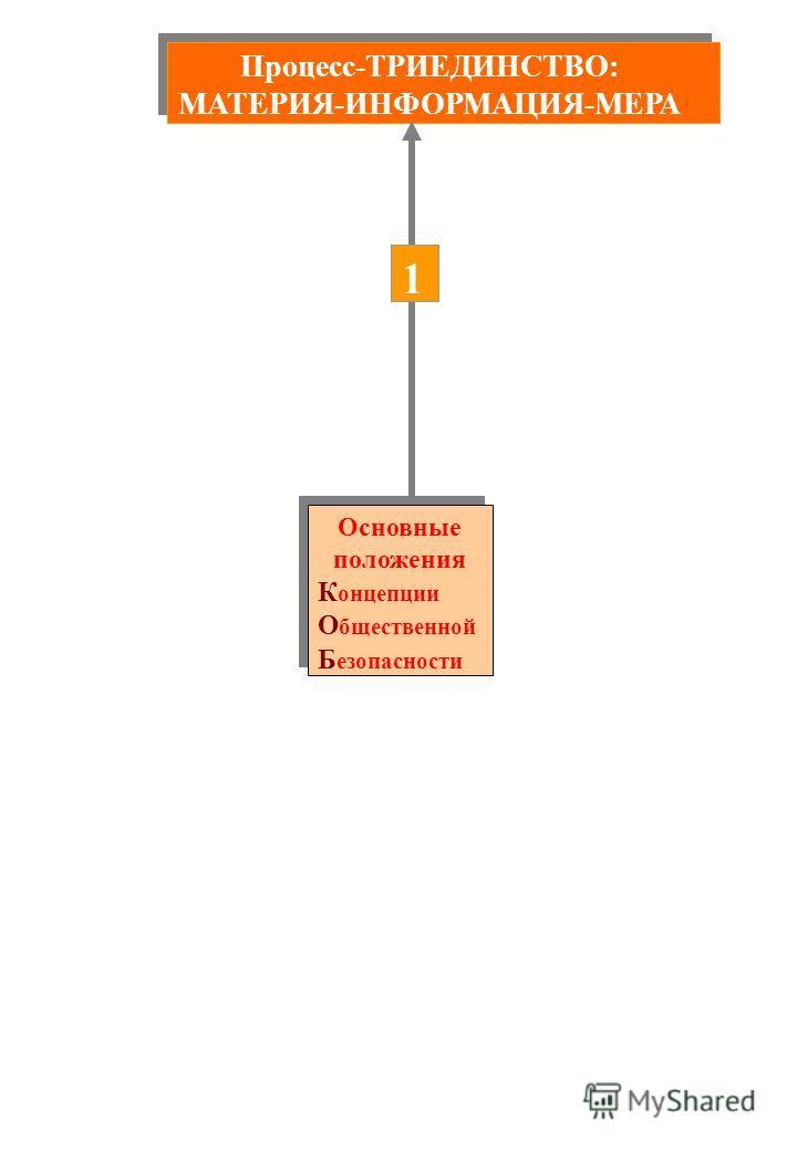 Процесс-ТРИЕДИНСТВО: МАТЕРИЯ-ИНФОРМАЦИЯ-МЕРА Процесс-ТРИЕДИНСТВО: МАТЕРИЯ-ИНФОРМАЦИЯ-МЕРА Основные положения К онцепции О бщественной Б езопасности Основные положения К онцепции О бщественной Б езопасности 1