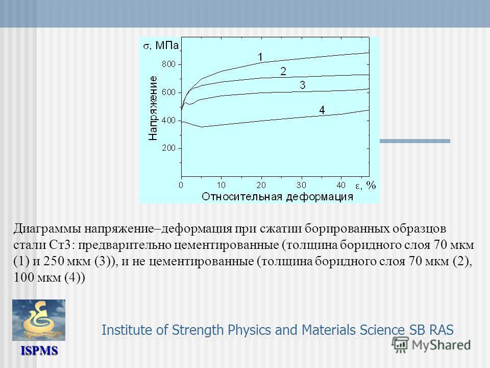 ISPMS Institute of Strength Physics and Materials Science SB RAS Диаграммы напряжение–деформация при сжатии борированных образцов стали Ст3: предварительно цементированные (толщина боридного слоя 70 мкм (1) и 250 мкм (3)), и не цементированные (толщи