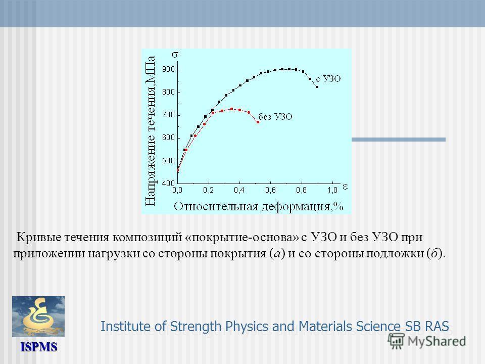 ISPMS Institute of Strength Physics and Materials Science SB RAS Кривые течения композиций «покрытие-основа» с УЗО и без УЗО при приложении нагрузки со стороны покрытия (а) и со стороны подложки (б).