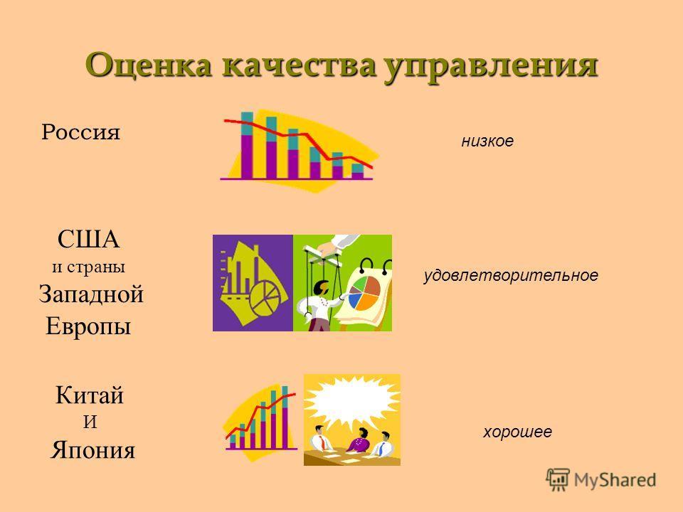 Оценка качества управления Россия низкое США и страны Западной Европы удовлетворительное Китай И Япония хорошее
